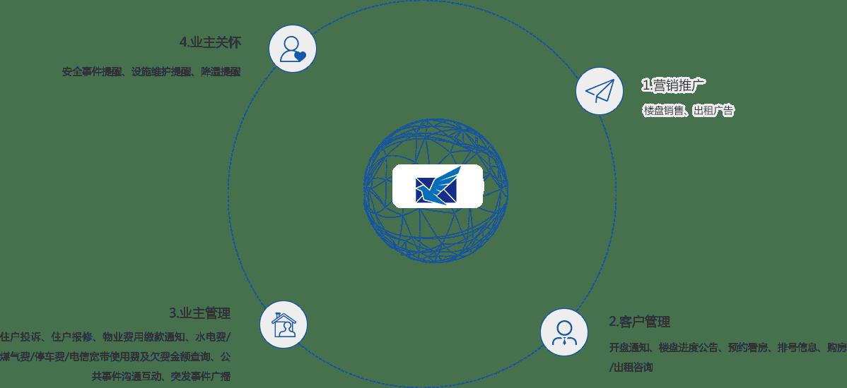 房产短信营销应用场景