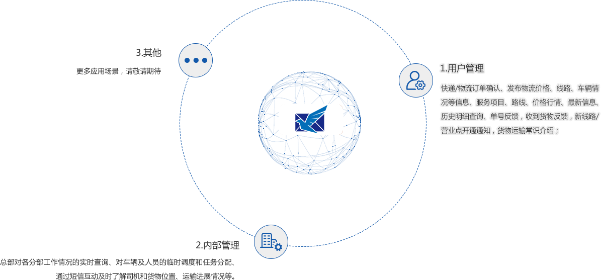 快递物流短信平台应用